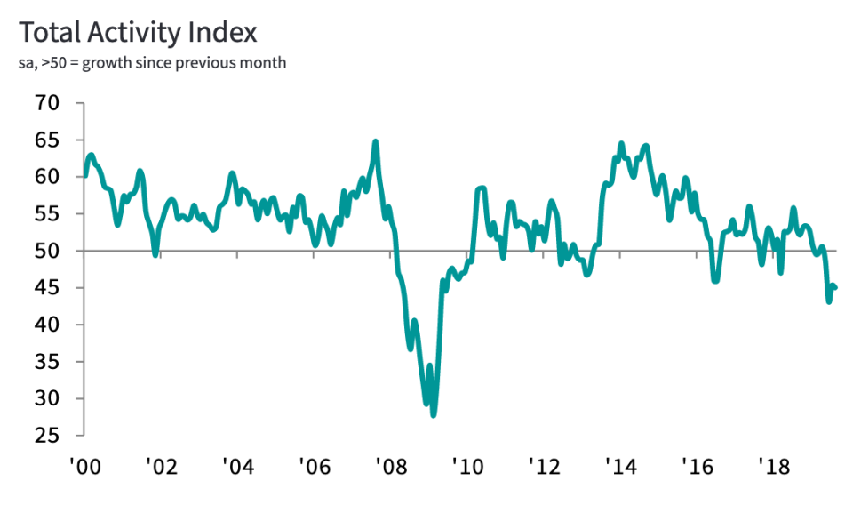 Construction activity has shrunk for four months in a row. Photo: IHS Markit/CIPS