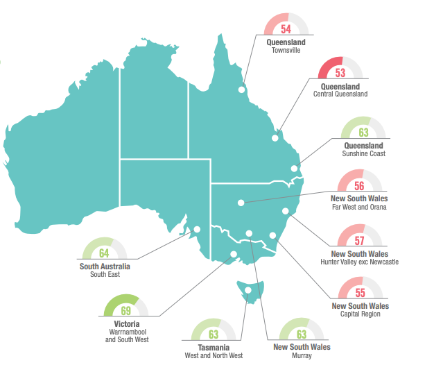 The best and worst regional places to live in Australia, according to Ipsos. Source: Ipsos
