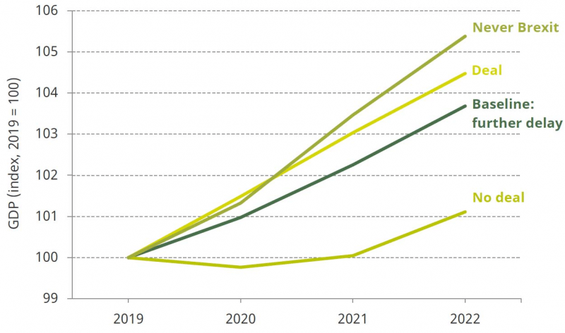 (The future of finance in the UK is conditioned primarily by Brexit, and could prompt an economic slowdown. Image: Institute for Fiscal Studies)