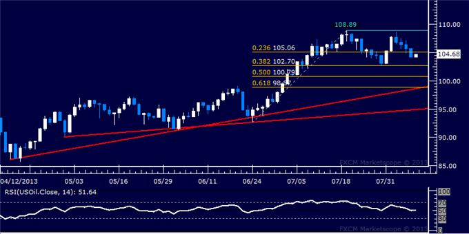 Forex_US_Dollar_Breaks_2-Month_Support_SP_500_Slide_Continues_body_Picture_8.png, US Dollar Breaks 2-Month Support, S&P 500 Slide Continues