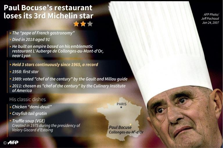 Profile of the late French top chef Paul Bocuse, whose restaurant loses its third Michelin star. (AFP Photo/Jean-Michel CORNU)