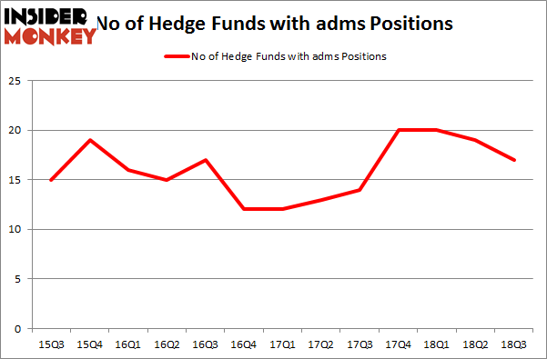 No of Hedge Funds with ADMS Positions