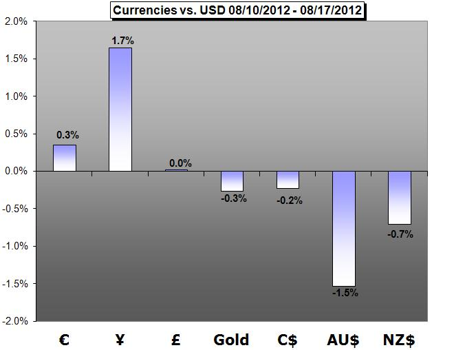 Forex_Trading_Weekly_Forecast-08.17.2012_body_Picture_5.png, Forex Trading Weekly Forecast-08.20.2012