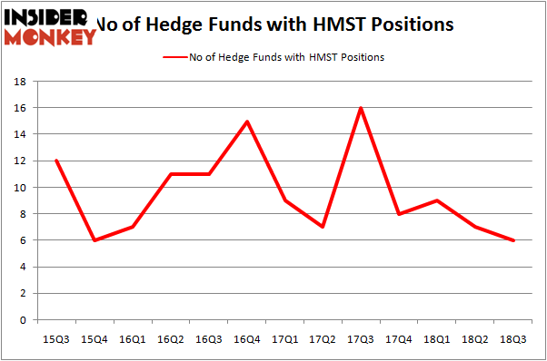 No of Hedge Funds HMST Positions