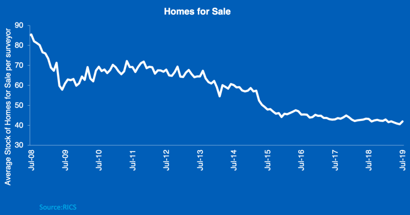 The number of homes for sale per surveyor in the UK. Photo: RICS / Halifax