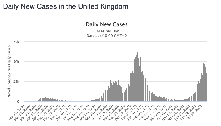 The UK's rise in cases suddenly dropped off about 10 days ago. Source: Worldometers