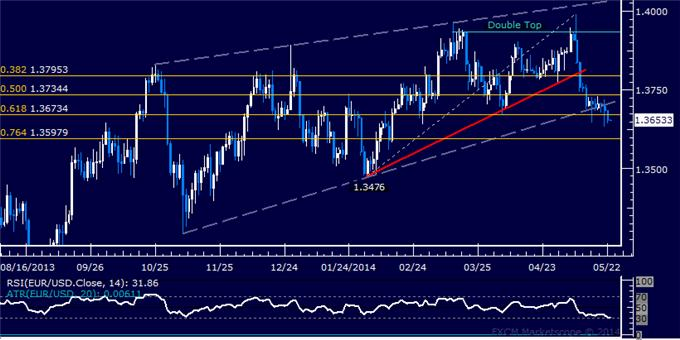 EUR/USD Technical Analysis – Short Position Now in Play