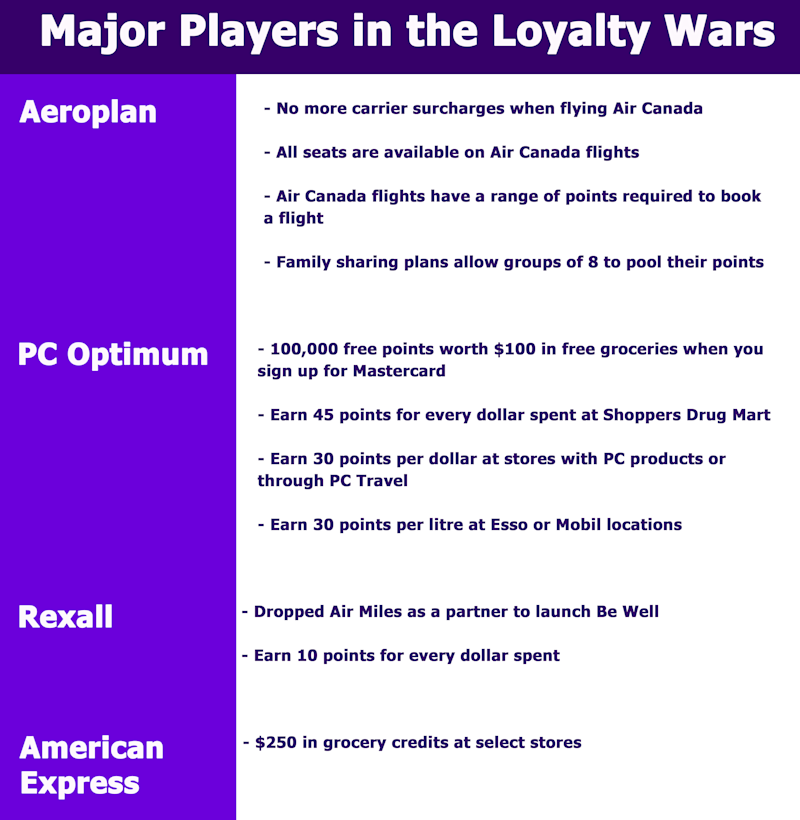 Aeroplan, PC Optimum, Rexall and American Express ramped up their loyalty rewards during 2020 to attract customers during the COVID-19 economics downturn. Experts say this strategy could lead to a higher customer retention coming out of the crisis. Here's what they offer.
