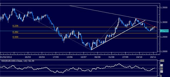 Forex_Analysis_EURUSD_Classic_Technical_Report_11.22.2012_body_Picture_1.png, Forex Analysis: EUR/USD Classic Technical Report 11.22.2012