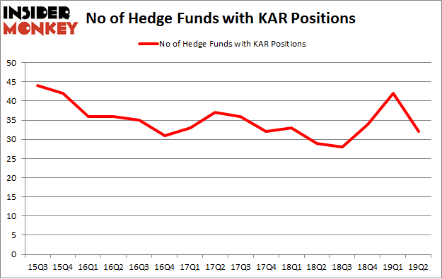 No of Hedge Funds with KAR Positions