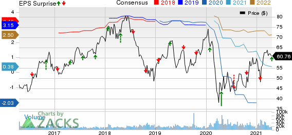 Las Vegas Sands Corp. Price, Consensus and EPS Surprise