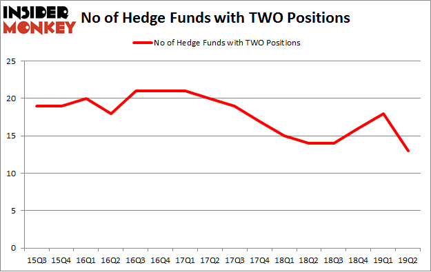No of Hedge Funds with TWO Positions