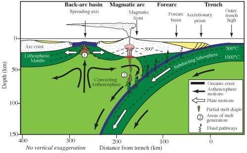 Schéma d'une subduction. © Zyzzy2, Wikimedia Commons, CC by-sa 3.0