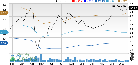 Novartis AG Price and Consensus