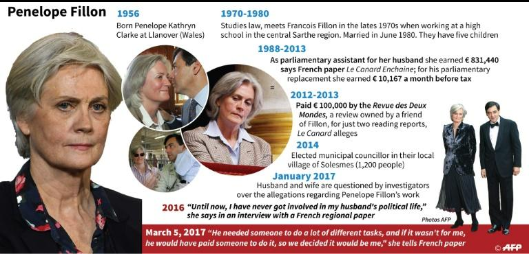 Main dates and statements by Penelope Fillon wife of the right wing presidential contender Francois Fillon