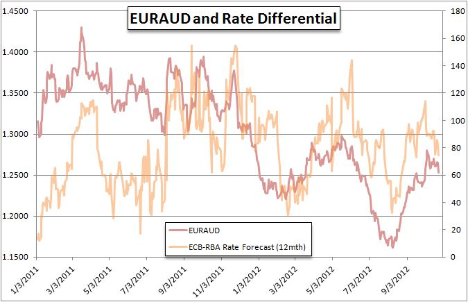 Forex_Strategy_Rate_Expectations_Impacting_FX_Post_Fed_RBNZ_body_Picture_7.png, Forex Strategy - Rate Expectations Impacting FX Post Fed, RBNZ