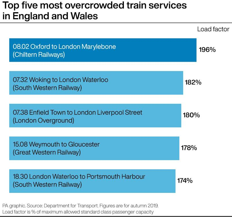 Top five most overcrowded train services in England and Wales. (PA)