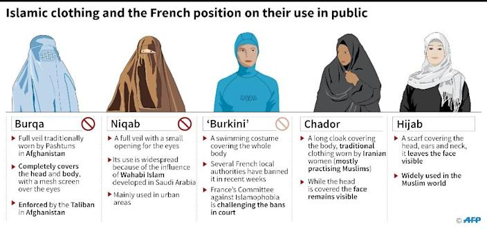 Islamic clothing and the French position on their use in public (AFP Photo/Iris ROYER DE VERICOURT)