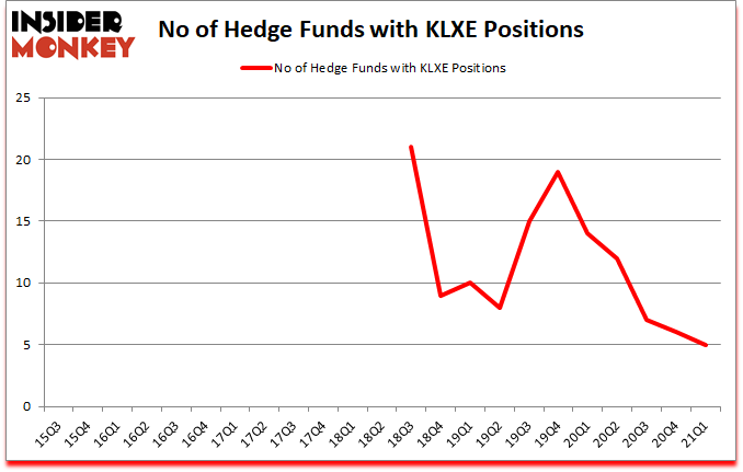 Is KLXE A Good Stock To Buy?