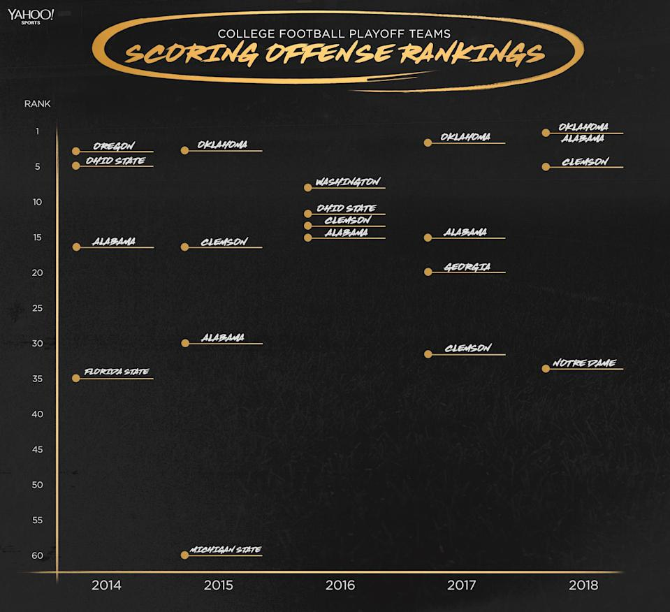 Here's how the teams that've made the CFP have done offensively over the past five years. (Yahoo Sports illustration)