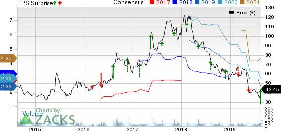 Sina Corporation Price, Consensus and EPS Surprise