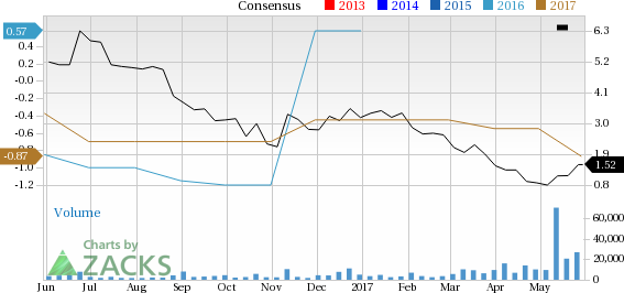 Mnkd Stock Quote | Mannkind Corporation Mnkd Catches Eye Stock Jumps 7