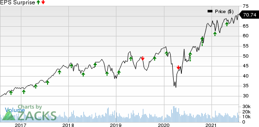 Amphenol Corporation Price and EPS Surprise