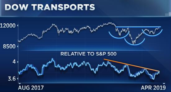 These 3 Transportation ETFs Are on the Move
