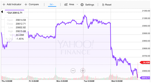 Stocks got slammed on Wednesday. (Source: Yahoo Finance)