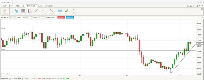 Crude Oil Set to Consolidate After Sharp Run-Up