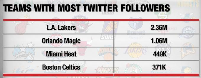 How Social Media Is Giving NBA Ratings a Slam Dunk