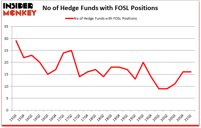 Is FOSL A Good Stock To Buy?