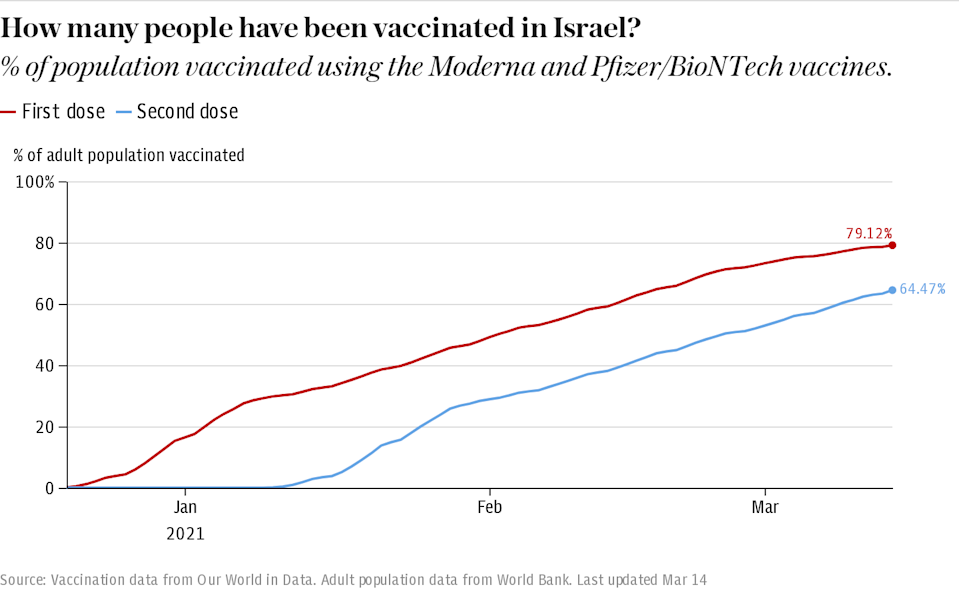 How many people have been vaccinated in Israel?