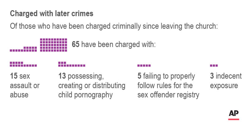 Chart shows breakdown of crimes with which defrocked priests have been charged; 2c x 2 inches; 96.3 mm x 50 mm;