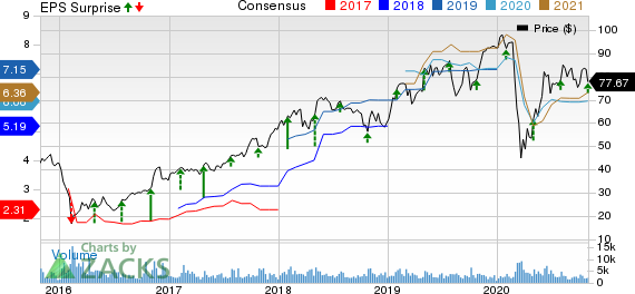 LPL Financial Holdings Inc. Price, Consensus and EPS Surprise