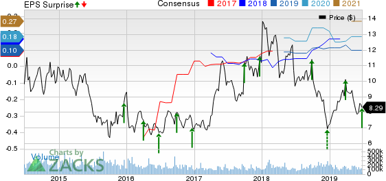 BlackBerry Limited Price, Consensus and EPS Surprise
