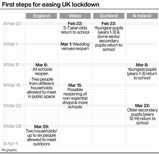 First steps for easing UK lockdown