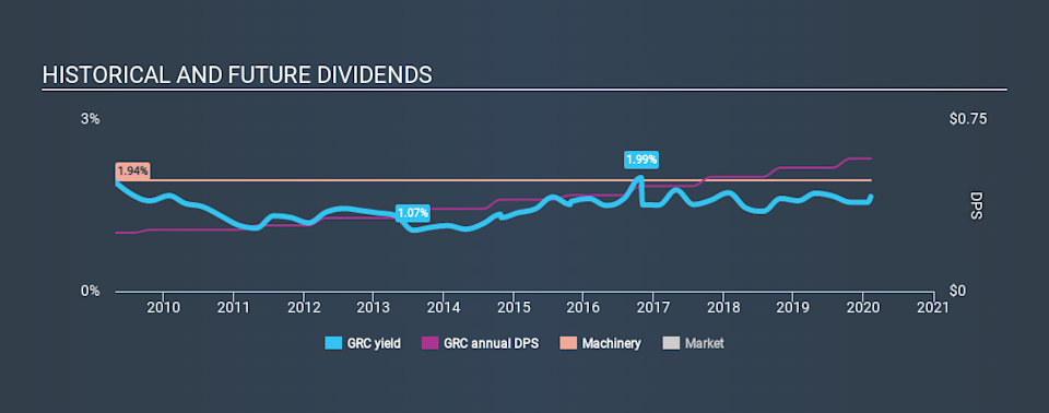 NYSE:GRC Historical Dividend Yield, February 8th 2020