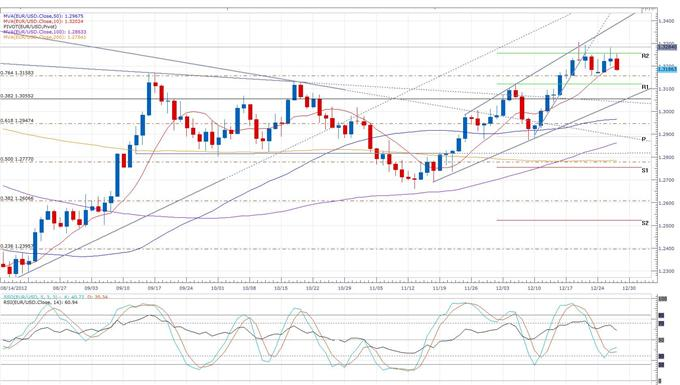 Euro_Erases_Gains_As_Risk_Appetites_Abate__body_eurusd_daily_chart.png, Forex News: Euro Erases Gains As Risk Appetites Abate