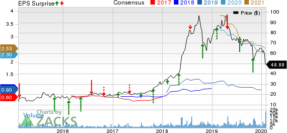 World Wrestling Entertainment, Inc. Price, Consensus and EPS Surprise