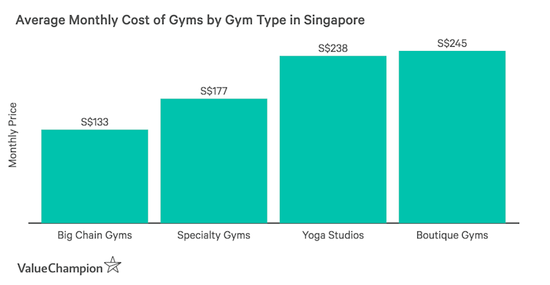 This graph shows the average cost of gym memberships in Singapore by gym type
