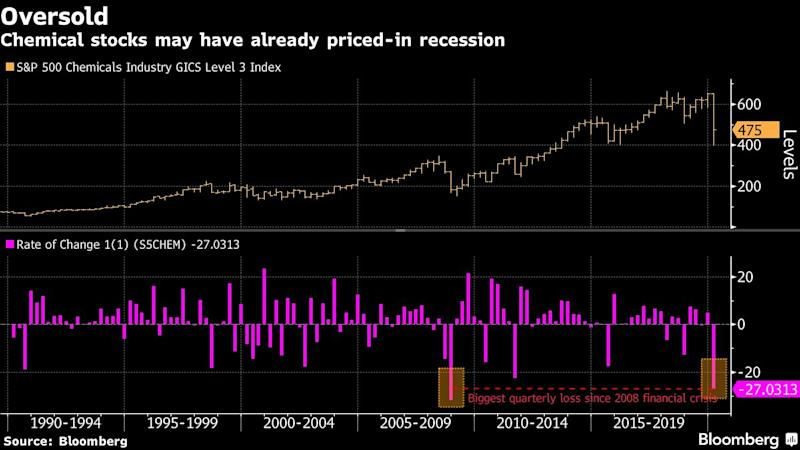 Chemical Stocks Already Price In Recession, Leaving Worst Behind