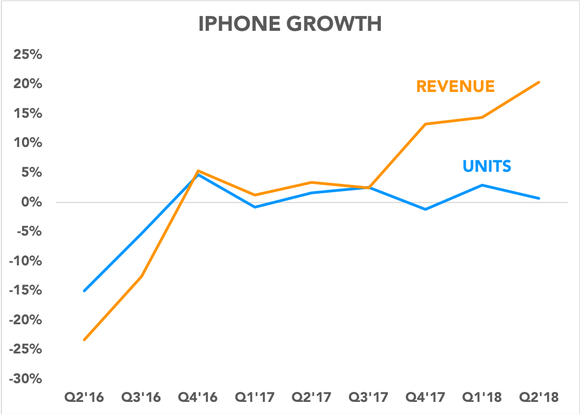 Chart comparing iPhone unit growth and revenue growth