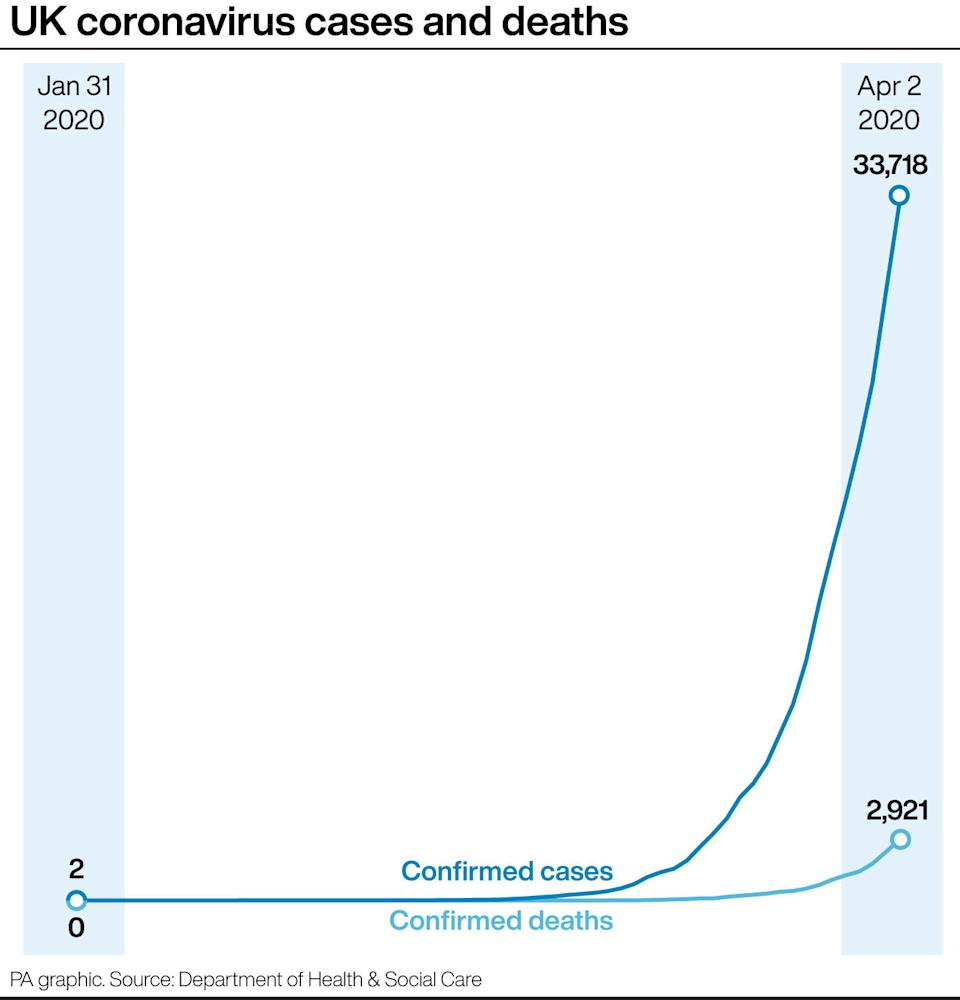 A chart showing the rise of UK coronavirus cases and deaths. (PA)
