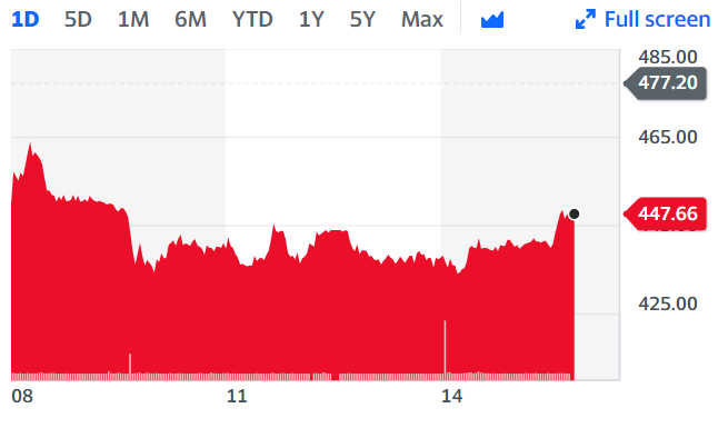 Trainline shares fell as much as 7% on Thursday as the company struggles with mounting COVID-19 restrictions that discourage people from traveling. Chart: Yahoo Finance