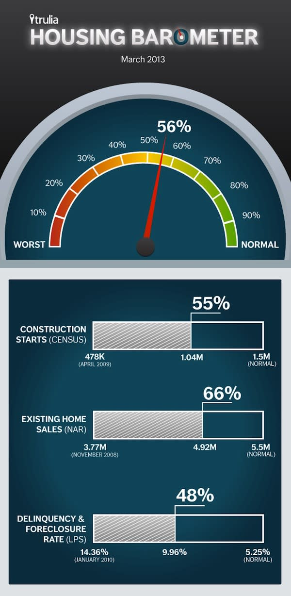 trulia housing recovery barometer