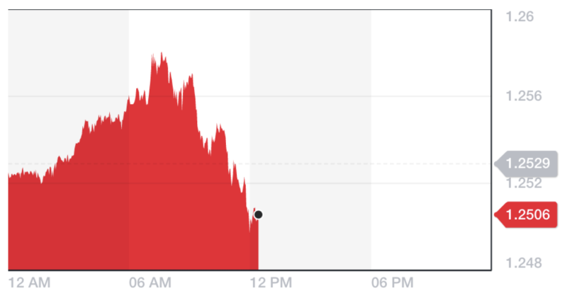 The pound was down almost 0.18% against the dollar, reversing earlier gains. Chart: Yahoo Finance UK