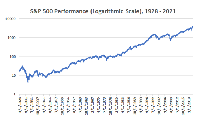 The S&P 500 has never lost value in any 15-year timeframe.