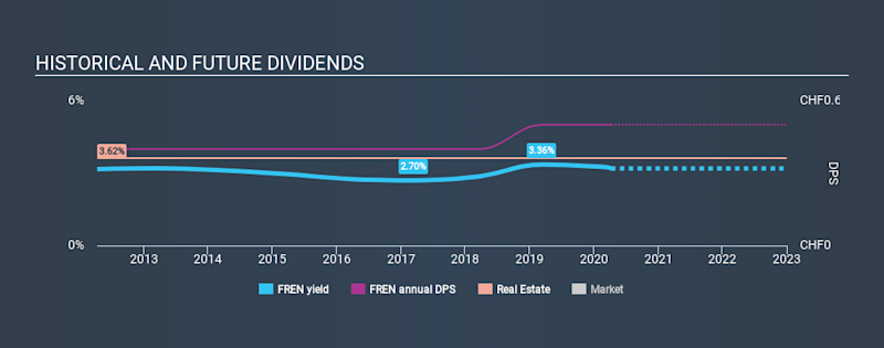 SWX:FREN Historical Dividend Yield April 9th 2020
