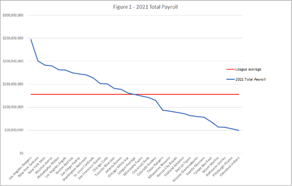 A graph that shows the salary levels of all 30 Major League Baseball teams
